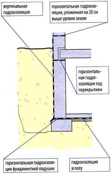 gidroizolyaciya podvala iznutri 3