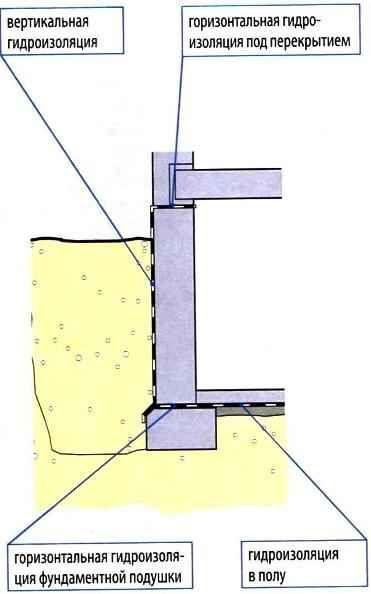 gidroizolyaciya podvala iznutri 4
