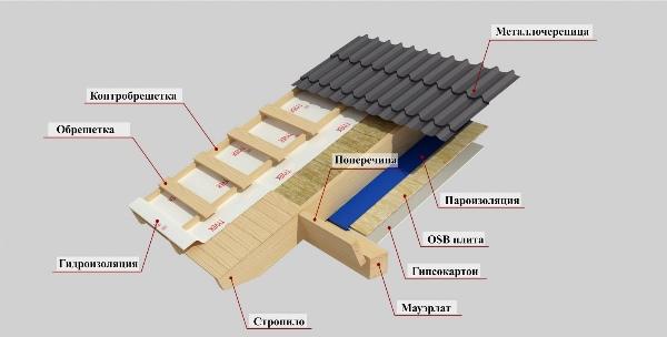Вариант установки металлочерепичной крыши