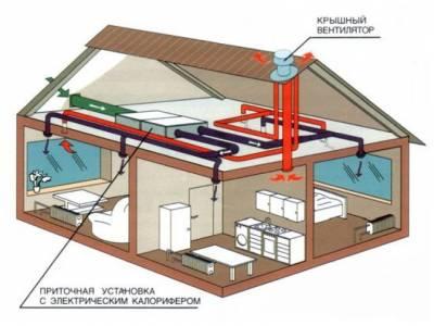 proektirovka ventilyacii