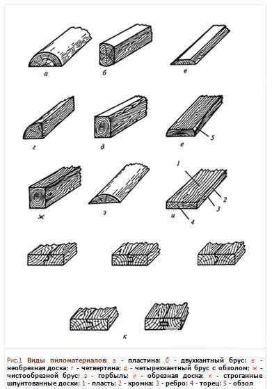 raznovidnosti pilomaterialov tonkosti vibora 2