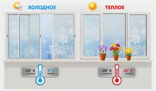 teploe i holodnoe osteklenie balkona 2